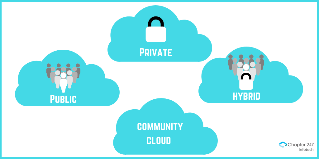 Types of cloud computing- private, public, hybrid, community