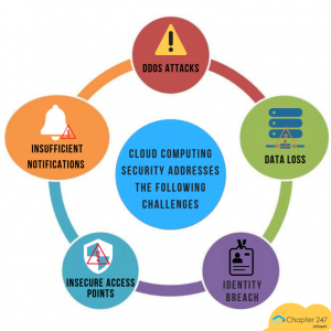 Cloud-Computing-Security-Addresses-the-Following-Challenges