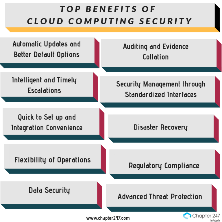 Ultimate Guide to Cloud Computing Security
