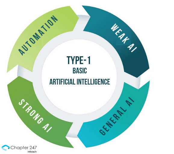 benefits of artificial intelligence