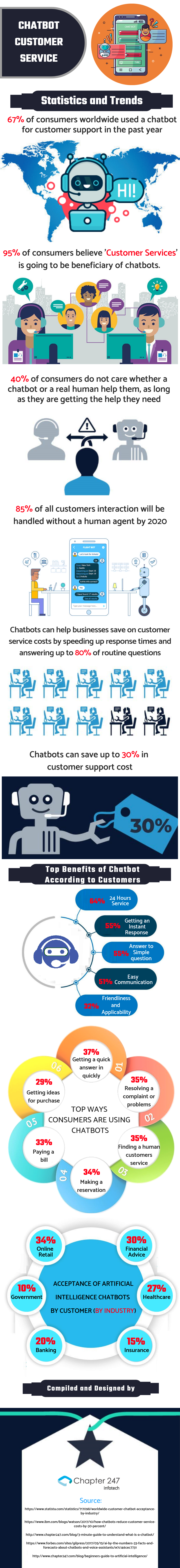 Chatbot Customer Service- Statics and Trends