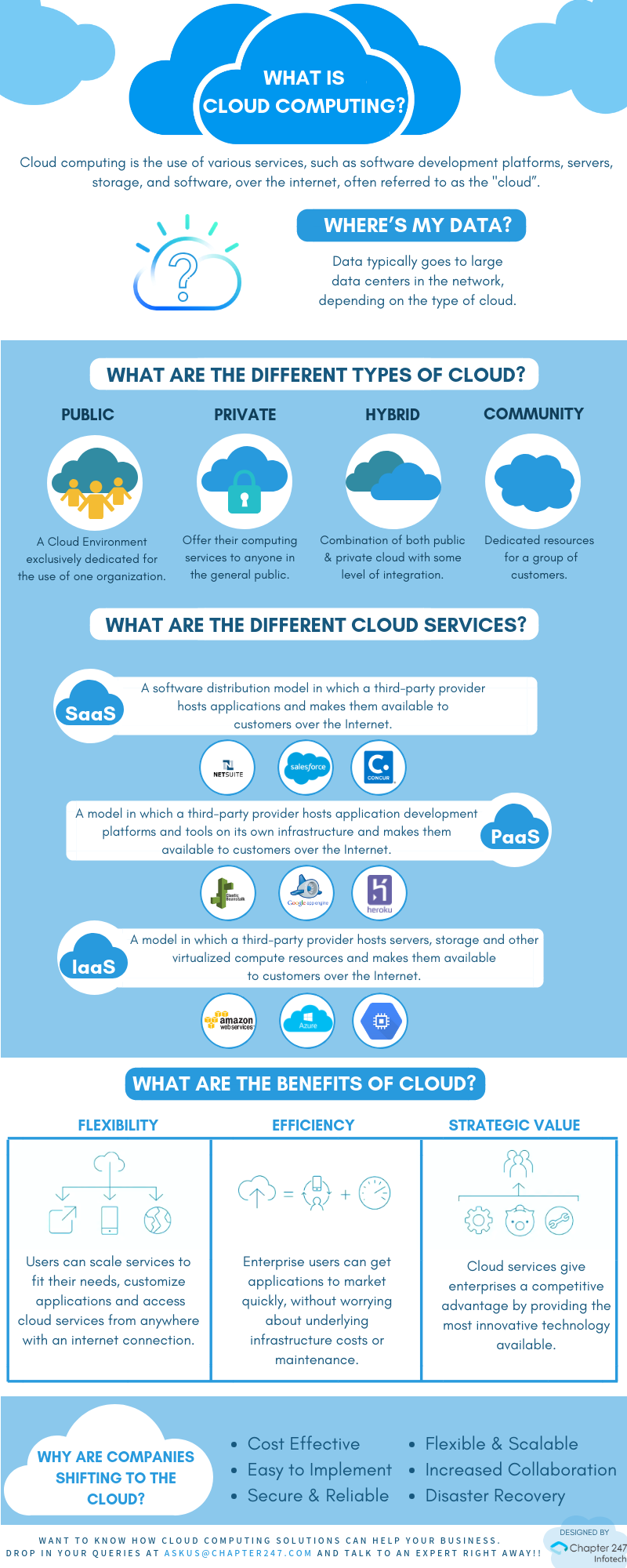 types cloud computing