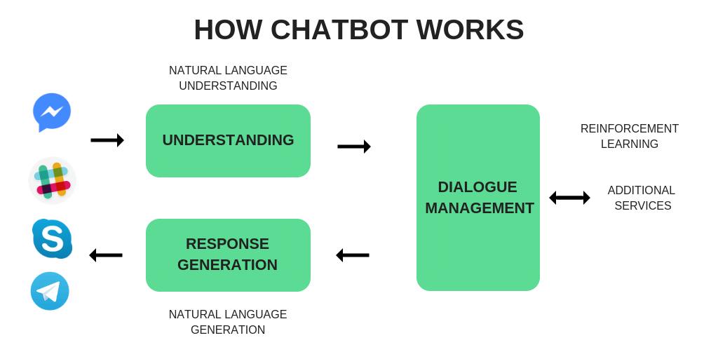 how AI chatbot works