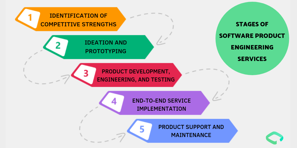 PRODUCT ENGINEERING SERVICES BENEFITS