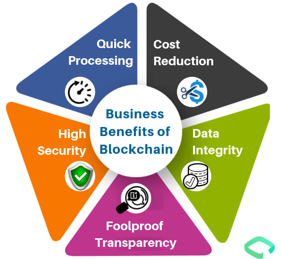 Introducing the Business Benefits of Blockchain