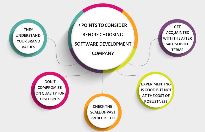 Points to Consider Before Choosing the Best Software Development Company