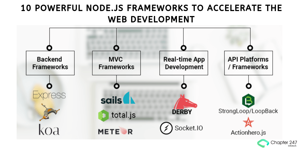 10 Powerful Node.JS Frameworks to accelerate the Web Development