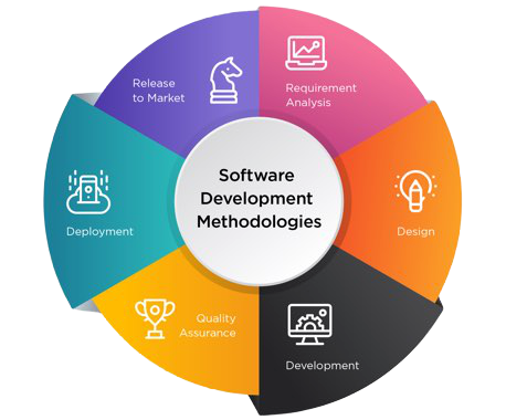 Top 4 Development Methodologies for Software Development: Waterfall, Agile, Design Thinking, and Lean Startup