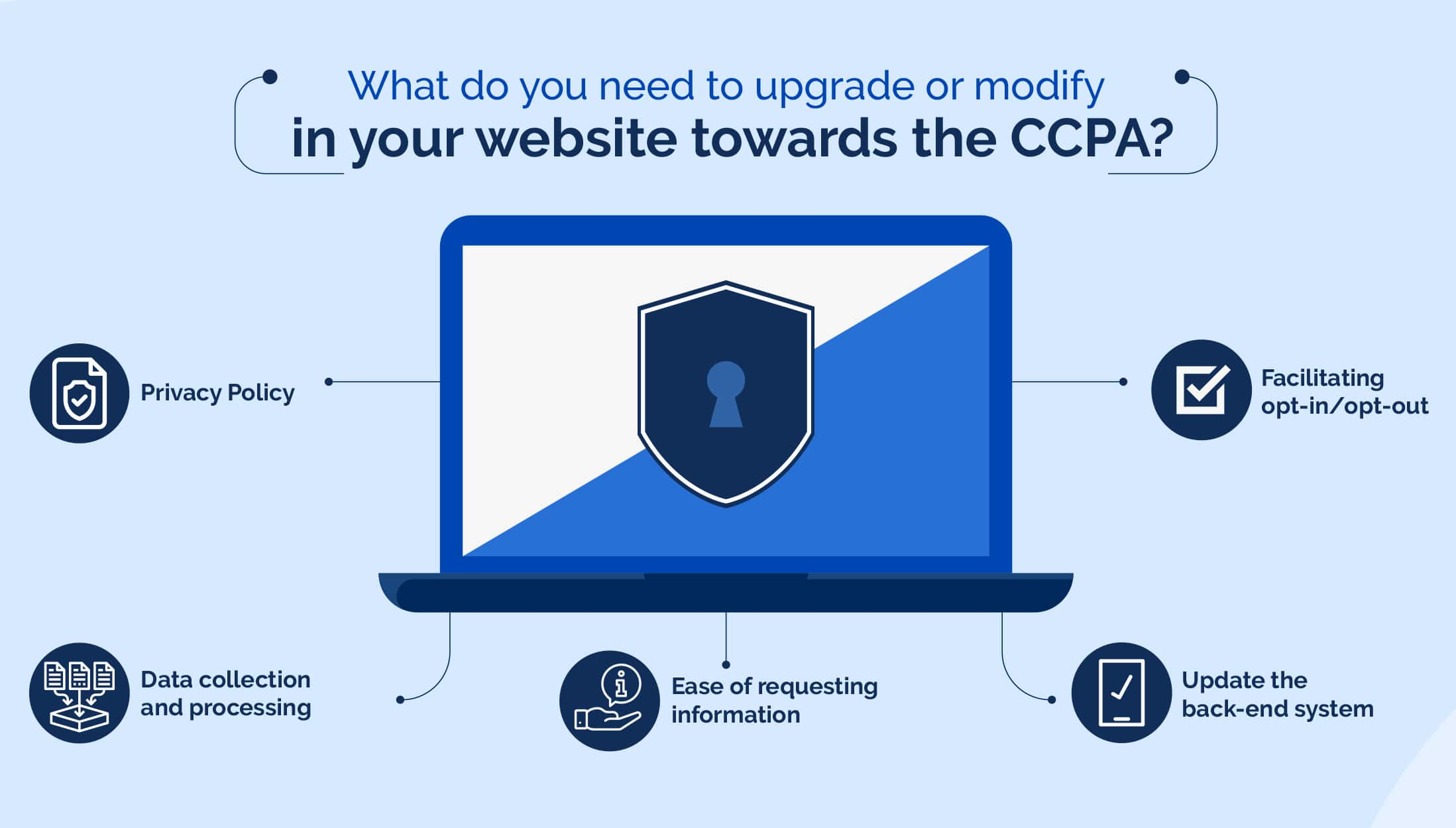 What do you need to upgrade or modify in your website towards the CCPA